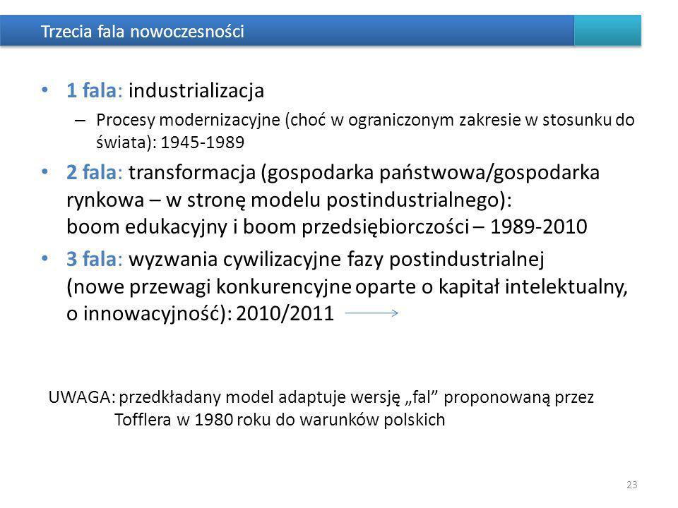 Trzecia fala nowoczesności 1 fala: industrializacja – Procesy modernizacyjne (choć w ograniczonym zakresie w stosunku do świata): 1945-1989 2 fala: transformacja (gospodarka państwowa/gospodarka rynkowa – w stronę modelu postindustrialnego): boom edukacyjny i boom przedsiębiorczości – 1989-2010 3 fala: wyzwania cywilizacyjne fazy postindustrialnej (nowe przewagi konkurencyjne oparte o kapitał intelektualny, o innowacyjność): 2010/2011 UWAGA: przedkładany model adaptuje wersję fal proponowaną przez Tofflera w 1980 roku do warunków polskich 23