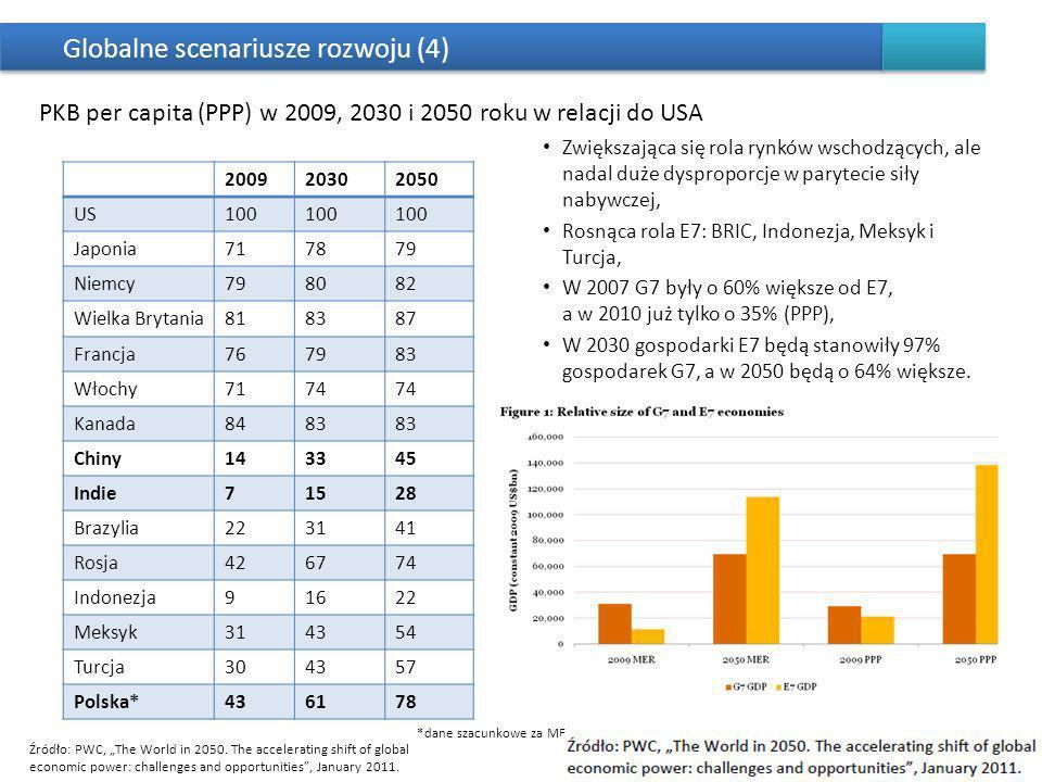Zagrożenia dla polskiego rozwoju Pokryzysowe bariery rozwoju generowane przez problem wysokiego zadłużenia i deficytu, czyli niestabilność finansów publicznych w długiej perspektywie, co może być pogłębiane globalnymi napięciami walutowymi i powstaniem nowych barier w światowym handlu - przez brak jasnej polityki oszczędności i rozwoju (poprzez rozumną alokację zasobów w kierunkach najbardziej prorozwojowych), Dryf rozwojowy opisany już w raporcie POLSKA 2030, który polegać miałby na uśrednieniu tempa wzrostu, nie rozwiązaniu problemów demograficznych oraz braku stymulacji dla wzrostu zatrudnienia, czyli obniżeniu w efekcie poziomu ambicji i aspiracji – poprzez politykę nie stawiającą trudnych wyzwań, skupioną na doraźnych celach i prymacie spokoju społecznego nad twórczym konfliktem w sprawach, gdzie bez konfliktu nie można się obejść, Peryferyzacja Polski w globalnym układzie sił – przez brak podjęcia wyzwań i zaniechania modernizacyjne oraz wzrost sił rozwojowych krajów wschodzących w tym E7 (BRIC + Indonezja, Meksyk, Turcja).