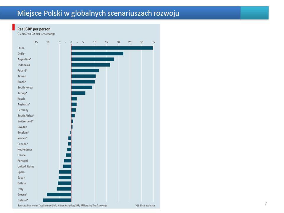 Polska 2030 – Filary rozwoju 18 CEL: rozwój mierzony poprawą jakości życia (wzrost PKB na mieszkańca w relacji do najbogatszego kraju UE (Holandia, 2009 – 45%; 2030 – więcej niż 65%) i zwiększenie spójności społecznej) Polaków dzięki stabilnemu, wysokiemu wzrostowi gospodarczemu, co pozwala na modernizację kraju Makroekonomiczne warunki rozwoju Polski do 2030 roku Filar innowacyjności (modernizacji) Nastawiony na zbudowanie nowych przewag konkurencyjnych Polski opartych o wzrost KI (wzrost kapitału ludzkiego, społecznego, relacyjnego, strukturalnego) i wykorzystanie impetu cyfrowego, co daje w efekcie większą konkurencyjność Filar terytorialnego równoważenia rozwoju (dyfuzji) Zgodnie z zasadami rozbudzania potencjału rozwojowego odpowiednich obszarów mechanizmami dyfuzji i absorbcji oraz polityką spójności społecznej, co daje w efekcie zwiększenie potencjału konkurencyjności Polski Filar efektywności Usprawniający funkcje przyjaznego i pomocnego państwa (nie nadodpowiedzialnego) działającego efektywnie w kluczowych obszarach interwencji