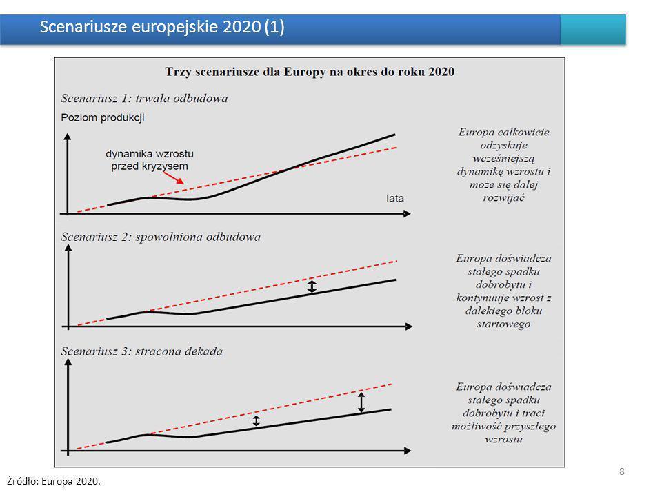 Scenariusze europejskie 2020 (1) 8 Źródło: Europa 2020.