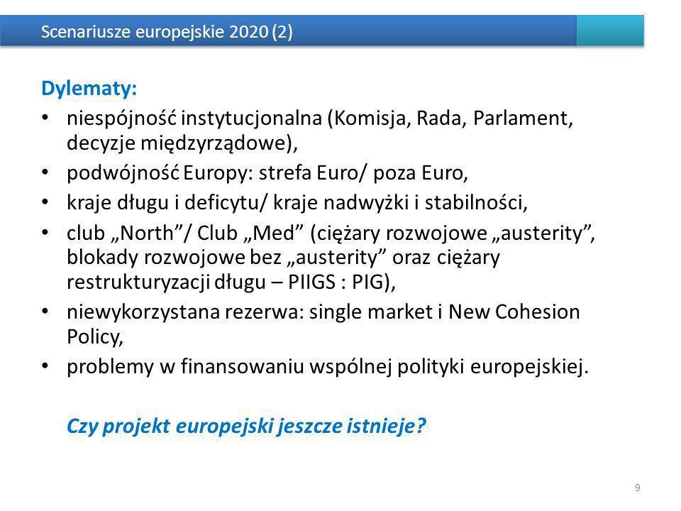 Scenariusze europejskie 2020 (2) Dylematy: niespójność instytucjonalna (Komisja, Rada, Parlament, decyzje międzyrządowe), podwójność Europy: strefa Euro/ poza Euro, kraje długu i deficytu/ kraje nadwyżki i stabilności, club North/ Club Med (ciężary rozwojowe austerity, blokady rozwojowe bez austerity oraz ciężary restrukturyzacji długu – PIIGS : PIG), niewykorzystana rezerwa: single market i New Cohesion Policy, problemy w finansowaniu wspólnej polityki europejskiej.