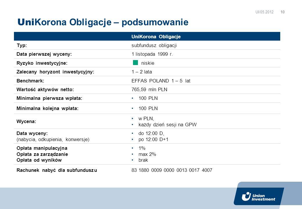 Uni Korona Obligacje – podsumowanie UI/05.2012 UniKorona Obligacje Typ: subfundusz obligacji Data pierwszej wyceny:1 listopada 1999 r. Ryzyko inwestyc