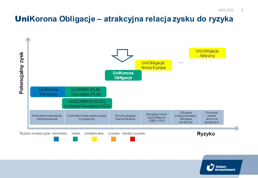 UniObligacje: Nowa Europa Uni Korona Obligacje – atrakcyjna relacja zysku do ryzyka UI/05.2012 Ryzyko Potencjalny zysk UniKorona Obligacje UniObligacje Aktywny Krótkoterminowe papiery dłużne skarbowe Krótkoterminowe papiery dłużne korporacyjne Polskie obligacje Skarbu Państwa Obligacje rynków wschodzących (CEE) w PLN Obligacje o długim duration, Obligacje śmieciowe Fundusze dłużne aktywnie zarządzane … UniKorona Pieniężny UniWIBID (PLN) UniLokata (PLN) Ryzyko inwestycyjne: minimalne niskie umiarkowane wysokie bardzo wysokie UniEURIBOR (EUR) UniDolar Pieniężny (USD) 5