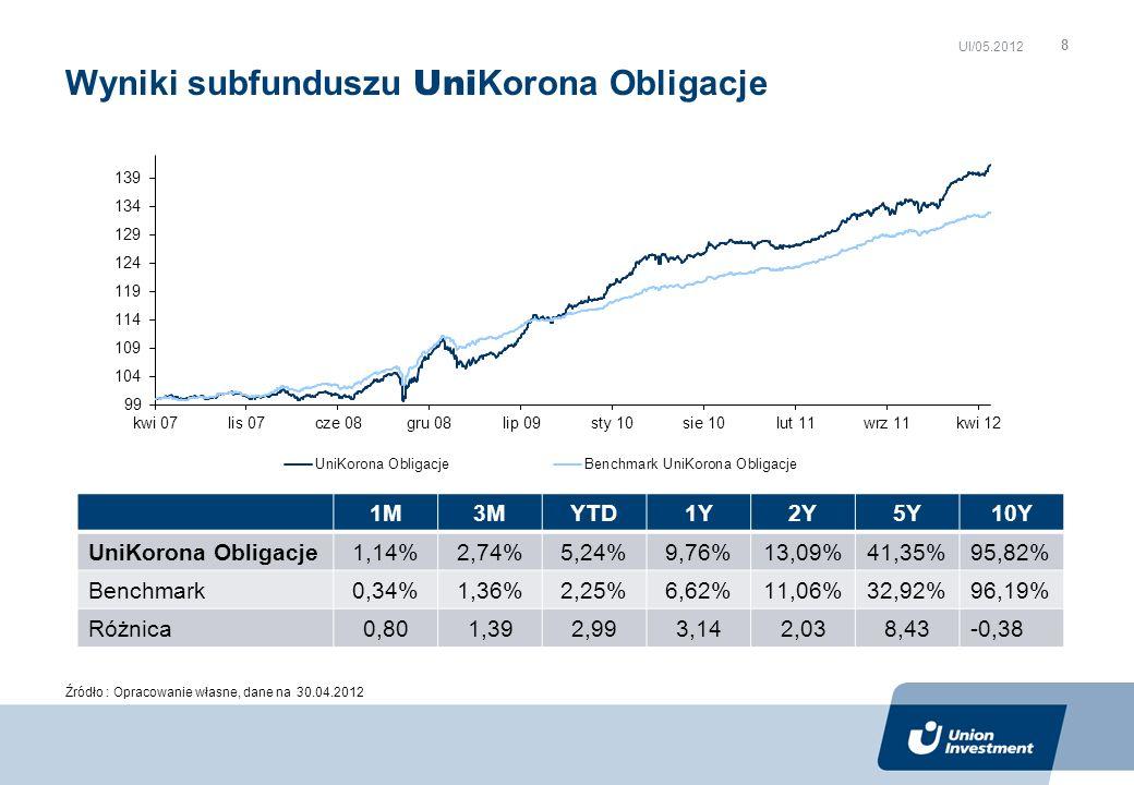 Wyniki subfunduszu Uni Korona Obligacje UI/05.2012 Źródło : Opracowanie własne, dane na 30.04.2012 1M3MYTD1Y2Y5Y10Y UniKorona Obligacje 1,14%2,74%5,24%9,76%13,09% 41,35%95,82% Benchmark 0,34%1,36%2,25%6,62%11,06% 32,92%96,19% Różnica 0,801,392,993,142,03 8,43-0,38 8