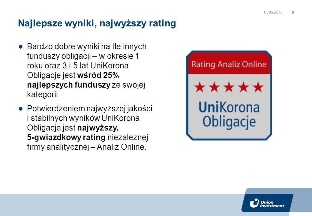 Bardzo dobre wyniki na tle innych funduszy obligacji – w okresie 1 roku oraz 3 i 5 lat UniKorona Obligacje jest wśród 25% najlepszych funduszy ze swojej kategorii Potwierdzeniem najwyższej jakości i stabilnych wyników UniKorona Obligacje jest najwyższy, 5-gwiazdkowy rating niezależnej firmy analitycznej – Analiz Online.