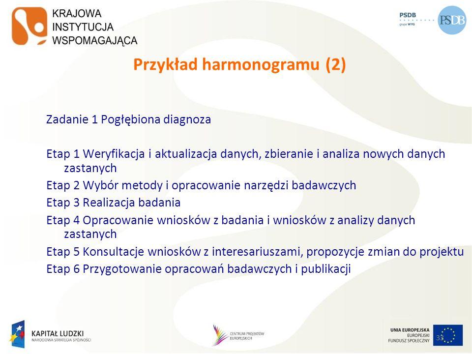 33 Przykład harmonogramu (2) Zadanie 1 Pogłębiona diagnoza Etap 1 Weryfikacja i aktualizacja danych, zbieranie i analiza nowych danych zastanych Etap