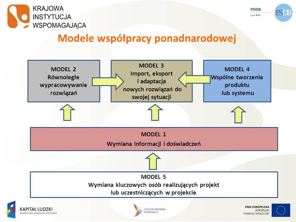 Modele współpracy ponadnarodowej MODEL 2 Równoległe wypracowywanie rozwiązań MODEL 3 Import, eksport i adaptacja nowych rozwiązań do swojej sytuacji M