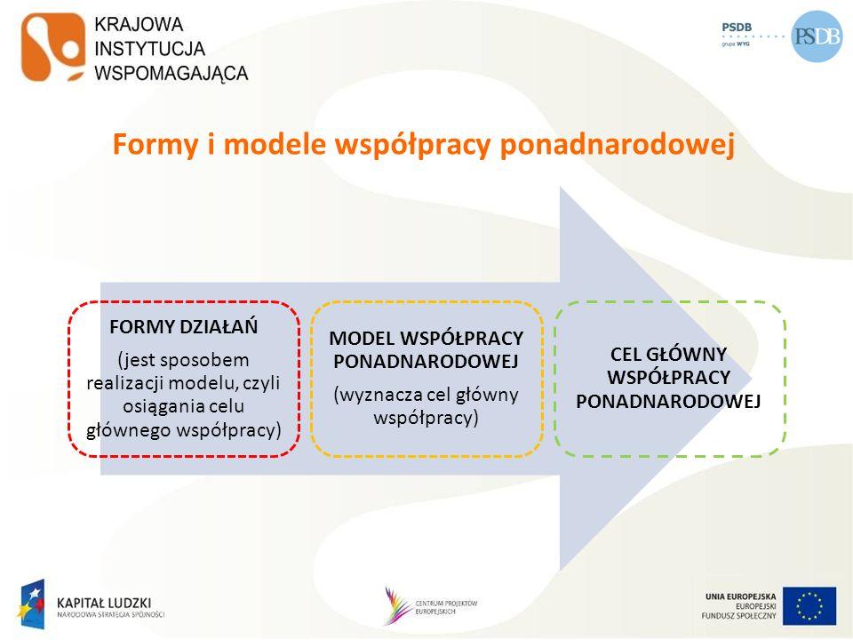 Formy i modele współpracy ponadnarodowej FORMY DZIAŁAŃ (jest sposobem realizacji modelu, czyli osiągania celu głównego współpracy) MODEL WSPÓŁPRACY PO