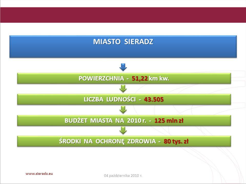 04 października 2010 r. www.sieradz.eu MIASTO SIERADZ POWIERZCHNIA - 51,22 km kw.