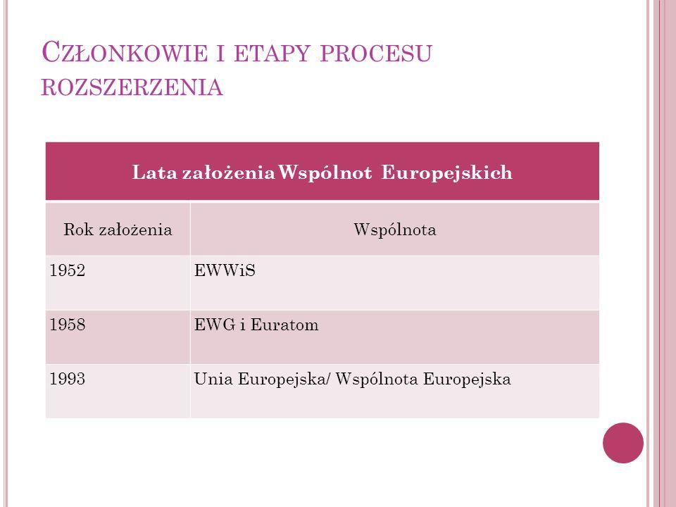 C ZŁONKOWIE I ETAPY PROCESU ROZSZERZENIA Lata założenia Wspólnot Europejskich Rok założeniaWspólnota 1952EWWiS 1958EWG i Euratom 1993Unia Europejska/