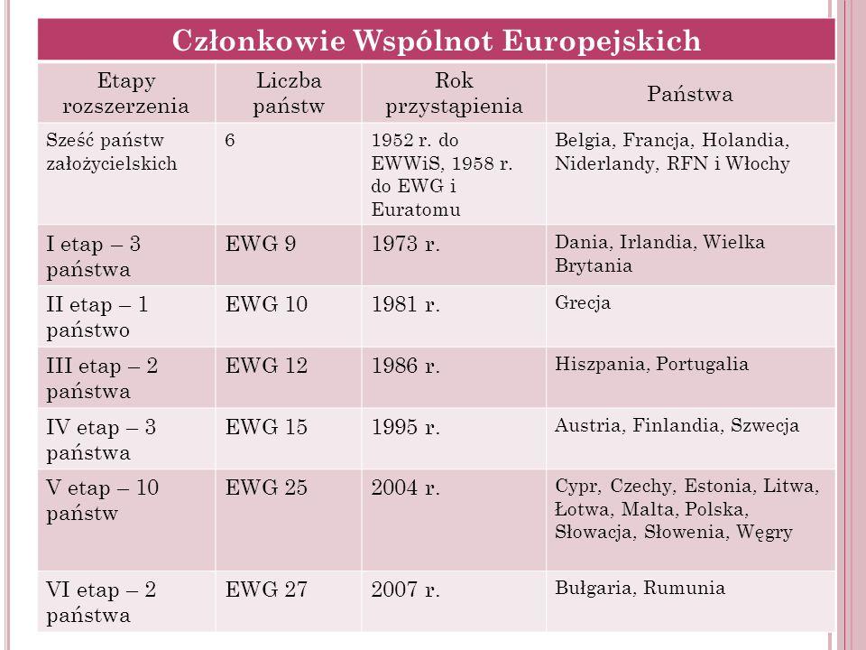 Członkowie Wspólnot Europejskich Etapy rozszerzenia Liczba państw Rok przystąpienia Państwa Sześć państw założycielskich 61952 r. do EWWiS, 1958 r. do