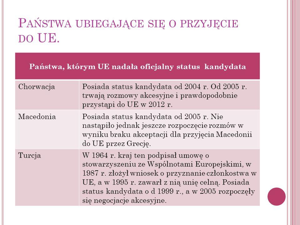 P AŃSTWA UBIEGAJĄCE SIĘ O PRZYJĘCIE DO UE. Państwa, którym UE nadała oficjalny status kandydata ChorwacjaPosiada status kandydata od 2004 r. Od 2005 r