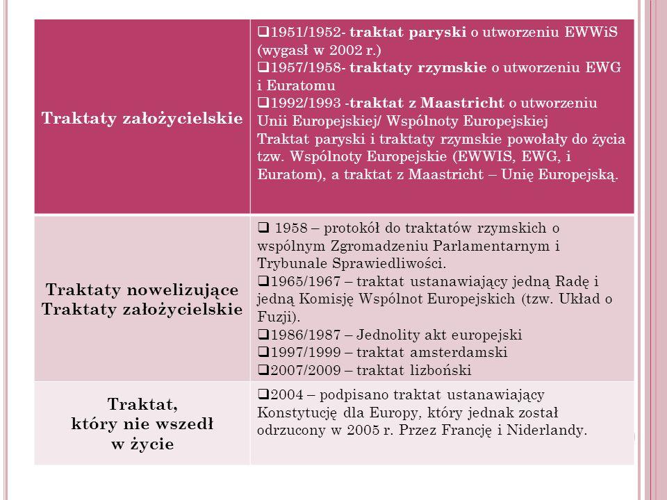 Traktaty założycielskie 1951/1952- traktat paryski o utworzeniu EWWiS (wygasł w 2002 r.) 1957/1958- traktaty rzymskie o utworzeniu EWG i Euratomu 1992