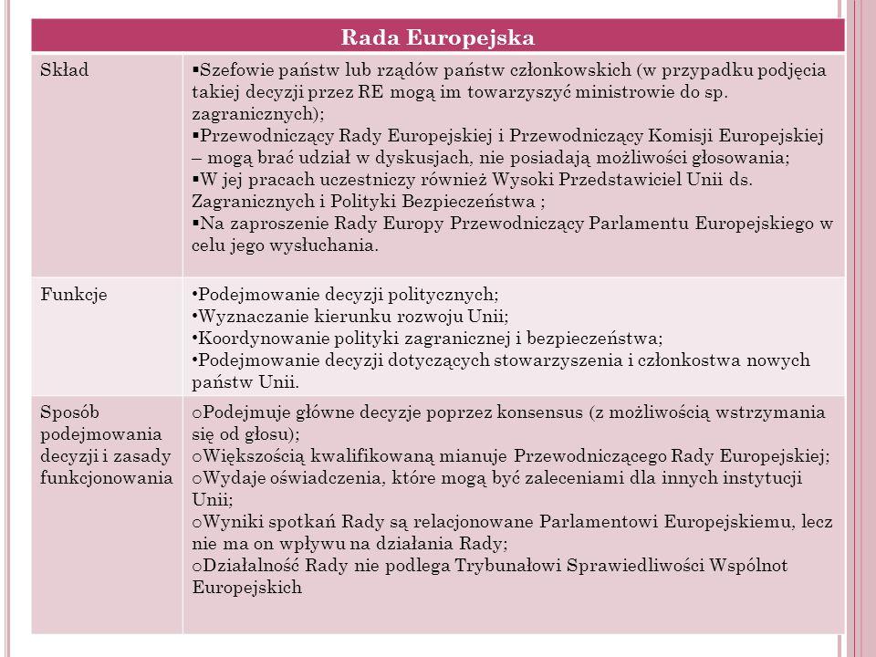 Rada Europejska Skład Szefowie państw lub rządów państw członkowskich (w przypadku podjęcia takiej decyzji przez RE mogą im towarzyszyć ministrowie do