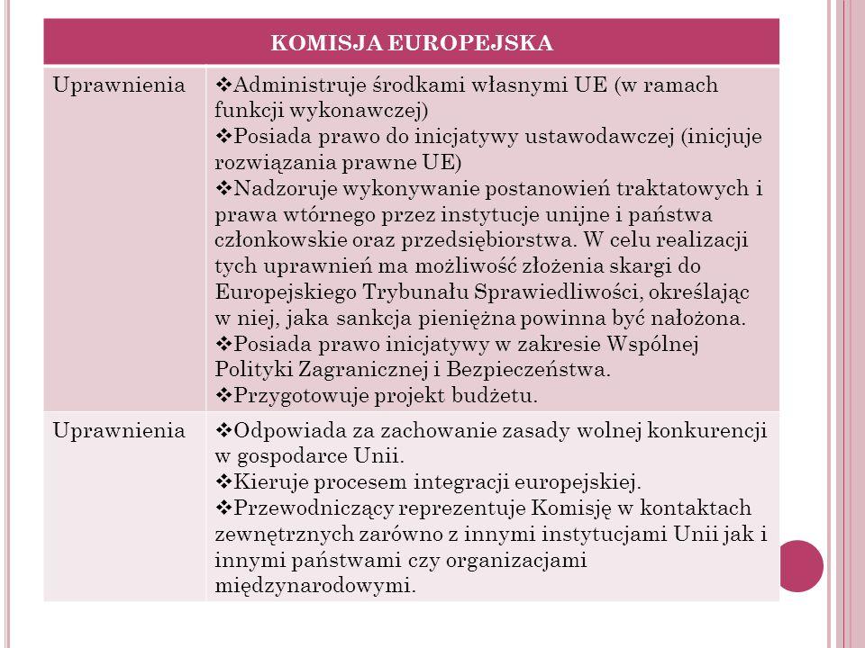 KOMISJA EUROPEJSKA Uprawnienia Administruje środkami własnymi UE (w ramach funkcji wykonawczej) Posiada prawo do inicjatywy ustawodawczej (inicjuje ro