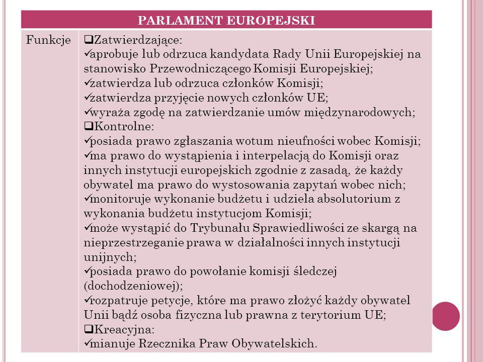 PARLAMENT EUROPEJSKI Funkcje Zatwierdzające: aprobuje lub odrzuca kandydata Rady Unii Europejskiej na stanowisko Przewodniczącego Komisji Europejskiej