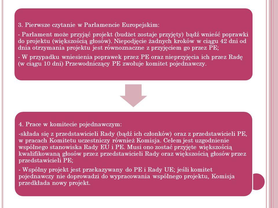 3. Pierwsze czytanie w Parlamencie Europejskim: - Parlament może przyjąć projekt (budżet zostaje przyjęty) bądź wnieść poprawki do projektu (większośc