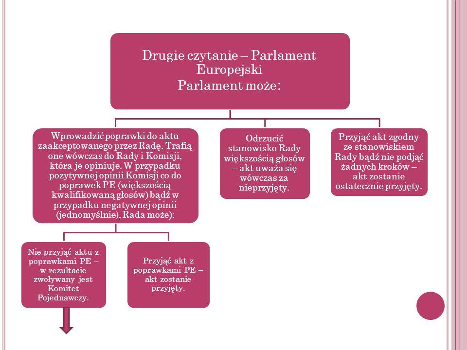 Drugie czytanie – Parlament Europejski Parlament może : Wprowadzić poprawki do aktu zaakceptowanego przez Radę. Trafią one wówczas do Rady i Komisji,
