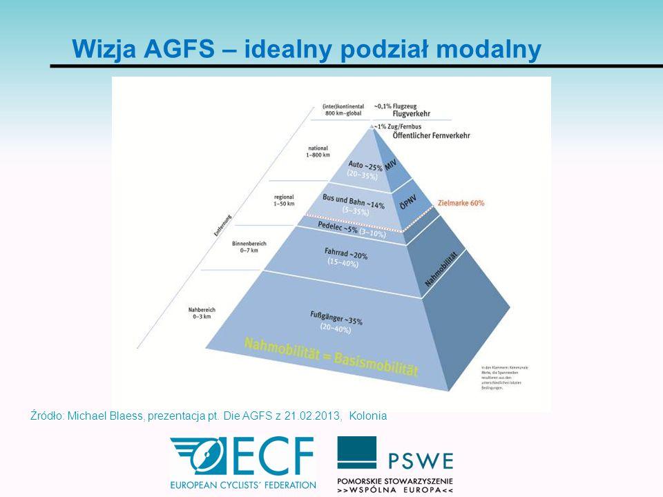 Wizja AGFS – idealny podział modalny Źródło: Michael Blaess, prezentacja pt. Die AGFS z 21.02.2013, Kolonia