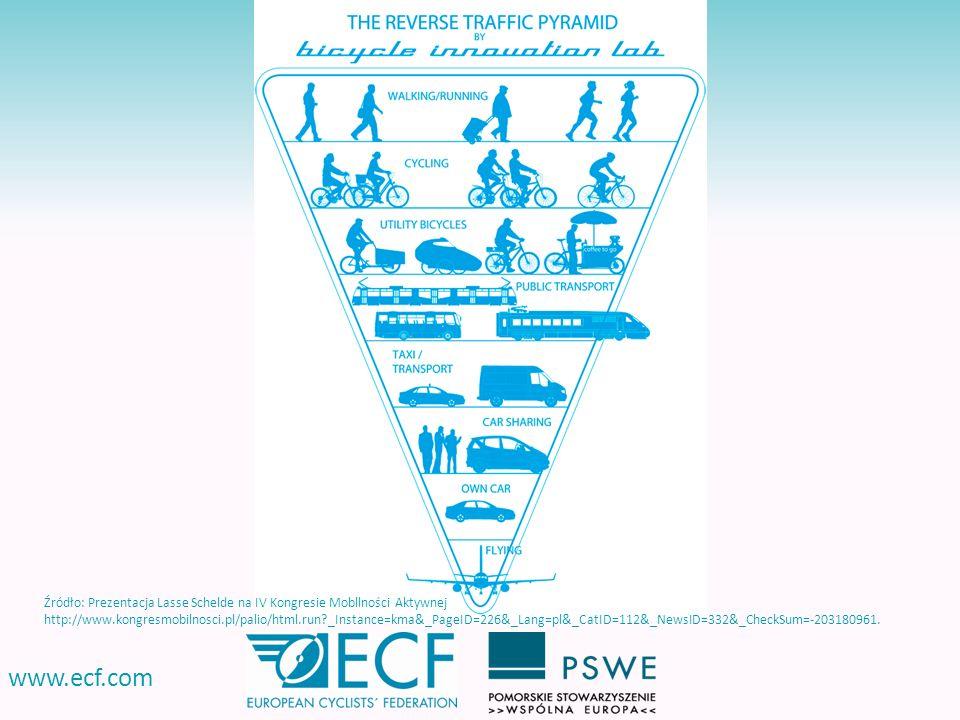 www.ecf.com : Źródło: Prezentacja Lasse Schelde na IV Kongresie Mobllności Aktywnej http://www.kongresmobilnosci.pl/palio/html.run?_Instance=kma&_Page