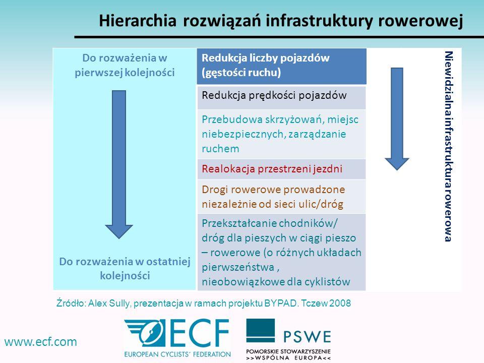 www.ecf.com Hierarchia rozwiązań infrastruktury rowerowej Do rozważenia w pierwszej kolejności Do rozważenia w ostatniej kolejności Redukcja liczby po