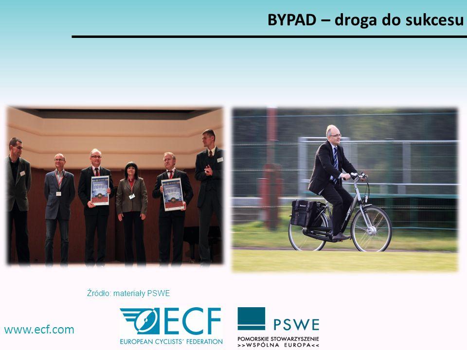 www.ecf.com BYPAD – droga do sukcesu Źródło: materiały PSWE
