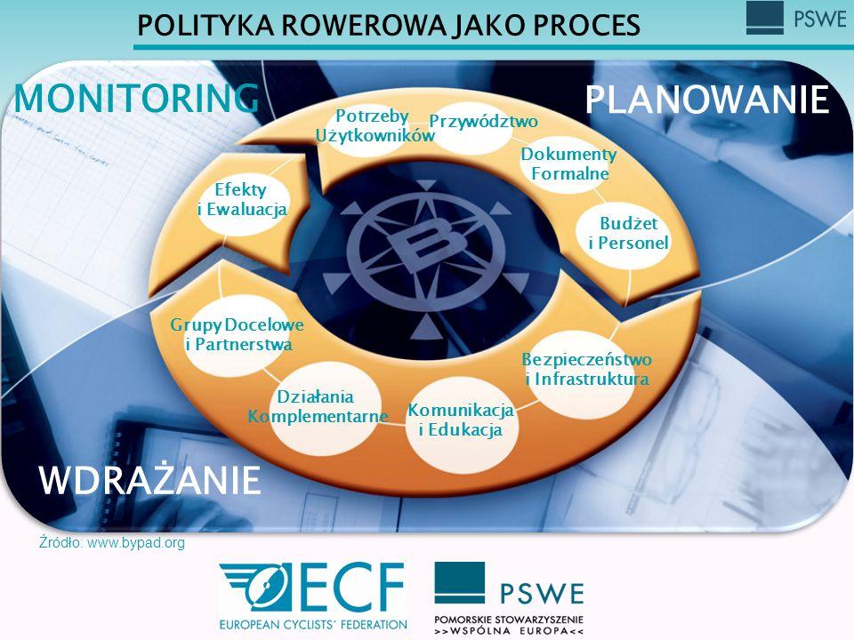 POLITYKA ROWEROWA JAKO PROCES Potrzeby Użytkowników Przywództwo Dokumenty Formalne Budżet i Personel Bezpieczeństwo i Infrastruktura Komunikacja i Edu