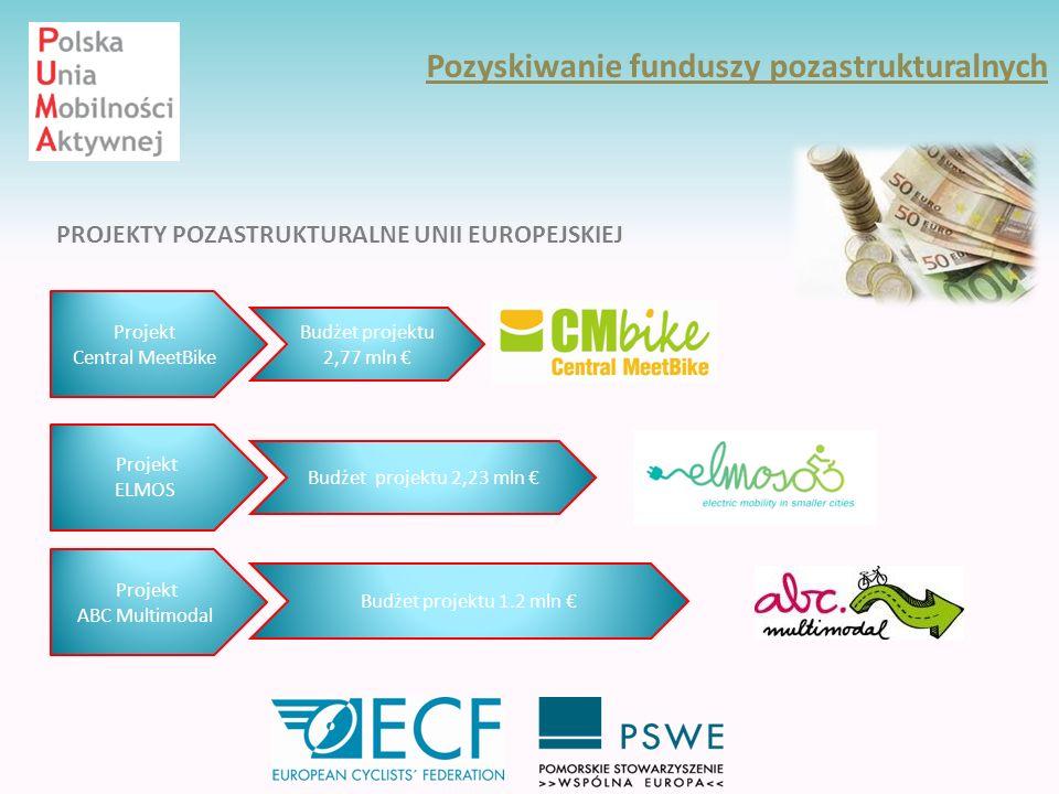 Pozyskiwanie funduszy pozastrukturalnych Projekt Central MeetBike Budżet projektu 2,77 mln Projekt ELMOS Budżet projektu 2,23 mln Projekt ABC Multimod