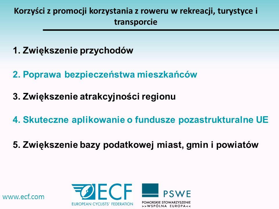 www.ecf.com Korzyści z promocji korzystania z roweru w rekreacji, turystyce i transporcie 4. Skuteczne aplikowanie o fundusze pozastrukturalne UE 2. P