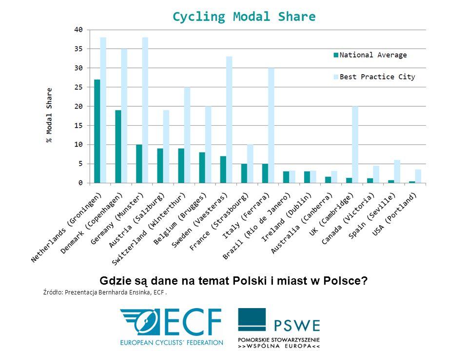 Gdzie są dane na temat Polski i miast w Polsce? : Źródło: Prezentacja Bernharda Ensinka, ECF.