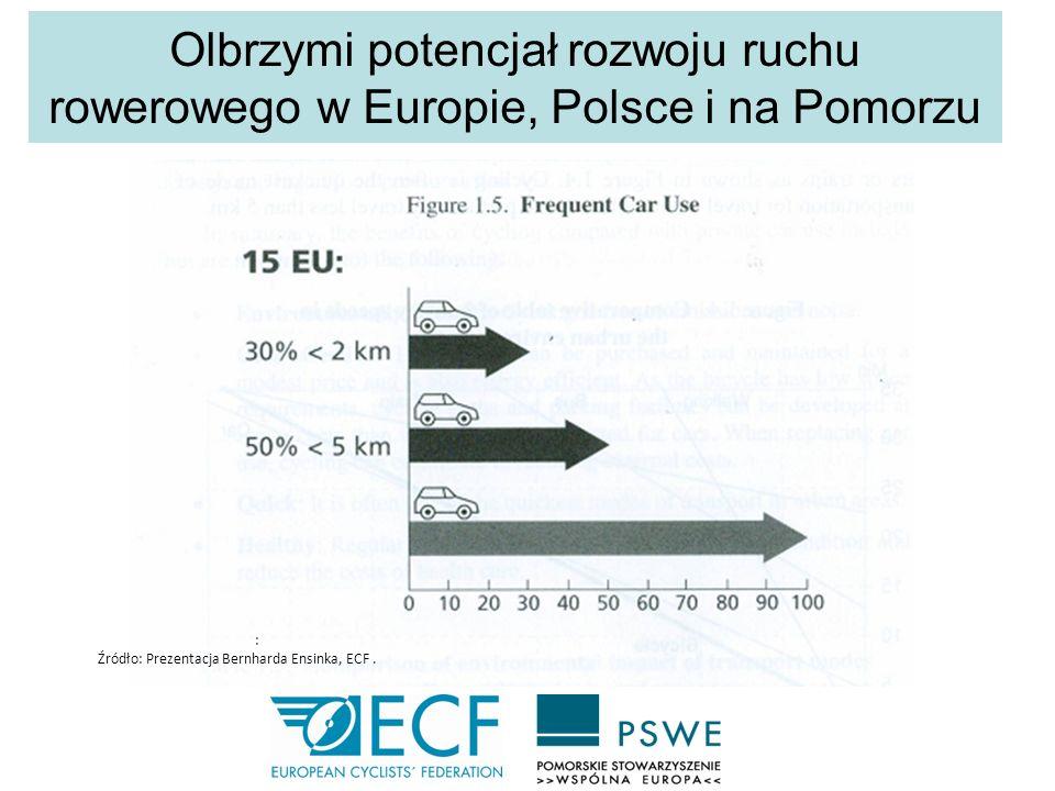 Olbrzymi potencjał rozwoju ruchu rowerowego w Europie, Polsce i na Pomorzu : Źródło: Prezentacja Bernharda Ensinka, ECF.