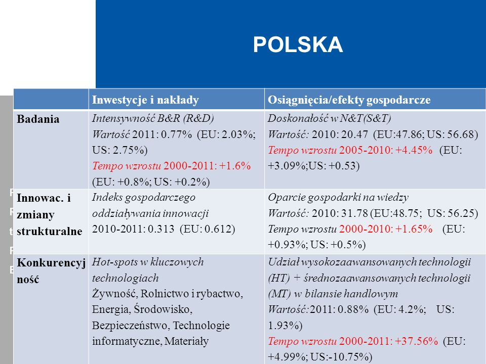 POLSKA Permanent Representation of the Republic of Poland to the European Union Inwestycje i nakładyOsiągnięcia/efekty gospodarcze Badania Intensywnoś