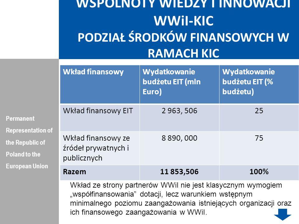 Europejskie Partnerstwa Innowacyjne (European Innovation Partnership - EIP) Permanent Representation of the Republic of Poland to the European Union EIP