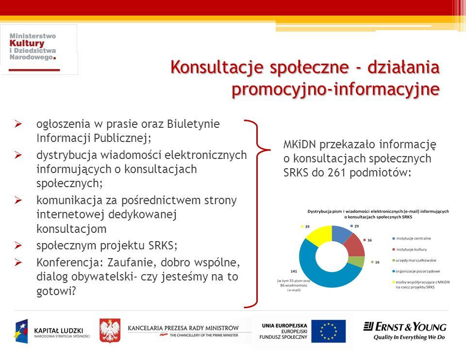 Konsultacje społeczne - działania promocyjno-informacyjne ogłoszenia w prasie oraz Biuletynie Informacji Publicznej; dystrybucja wiadomości elektronic