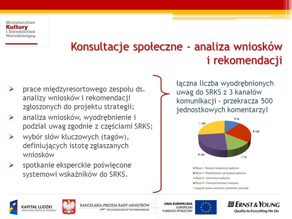 Konsultacje społeczne - analiza wniosków i rekomendacji prace międzyresortowego zespołu ds. analizy wniosków i rekomendacji zgłoszonych do projektu st