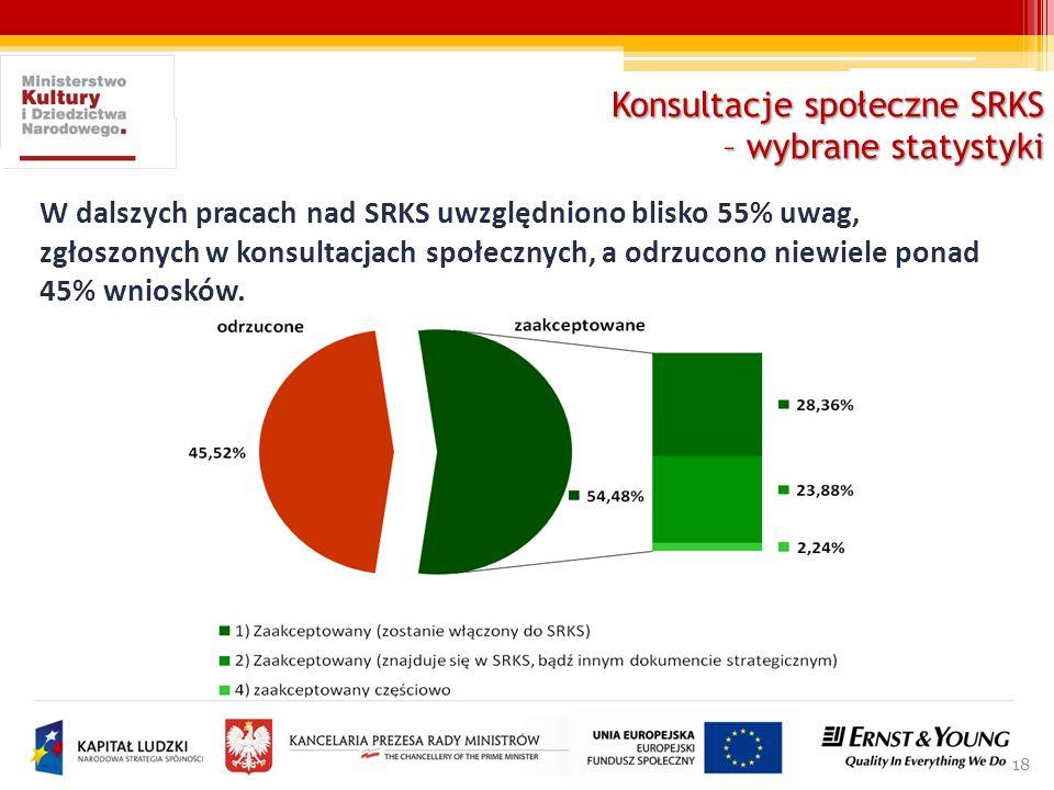 18 W dalszych pracach nad SRKS uwzględniono blisko 55% uwag, zgłoszonych w konsultacjach społecznych, a odrzucono niewiele ponad 45% wniosków. Konsult