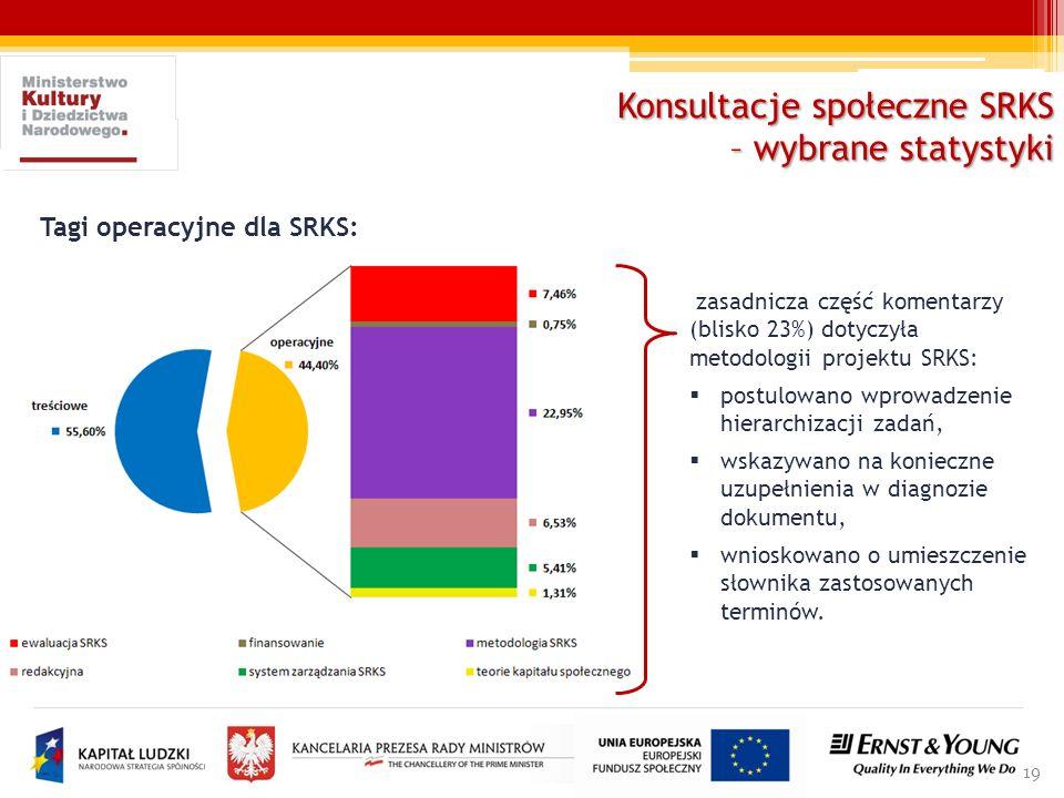 19 zasadnicza część komentarzy (blisko 23%) dotyczyła metodologii projektu SRKS: postulowano wprowadzenie hierarchizacji zadań, wskazywano na konieczn