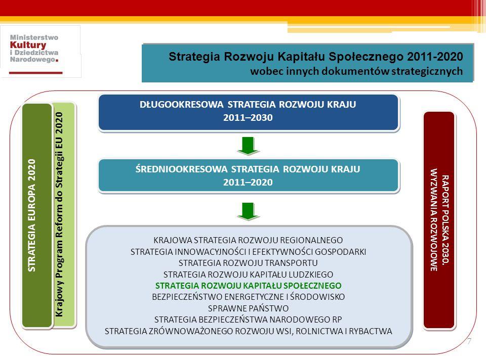7 Strategia Rozwoju Kapitału Społecznego 2011-2020 wobec innych dokumentów strategicznych Strategia Rozwoju Kapitału Społecznego 2011-2020 wobec innyc