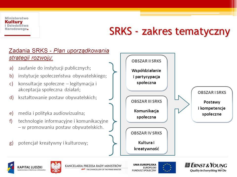 8 Zadania SRKS - Plan uporządkowania strategii rozwoju: a)zaufanie do instytucji publicznych; b)instytucje społeczeństwa obywatelskiego; c)konsultacje