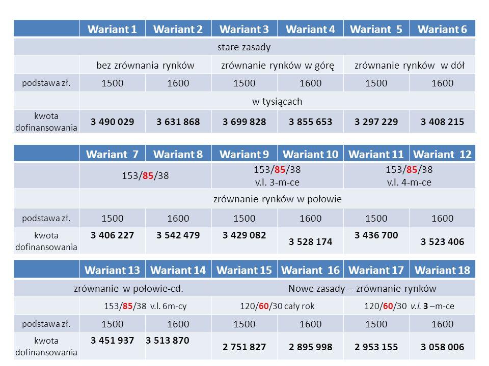 Wariant 1Wariant 2Wariant 3Wariant 4Wariant 5Wariant 6 stare zasady bez zrównania rynkówzrównanie rynków w góręzrównanie rynków w dół podstawa zł. 150