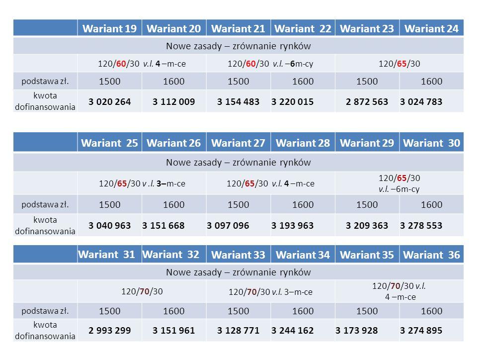 Wariant 19Wariant 20Wariant 21Wariant 22Wariant 23Wariant 24 Nowe zasady – zrównanie rynków 120/60/30 v.l. 4 –m-ce120/60/30 v.l. –6m-cy120/65/30 podst