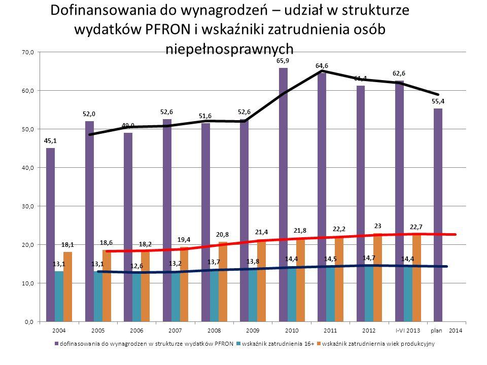 Dofinansowania do wynagrodzeń – udział w strukturze wydatków PFRON i wskaźniki zatrudnienia osób niepełnosprawnych