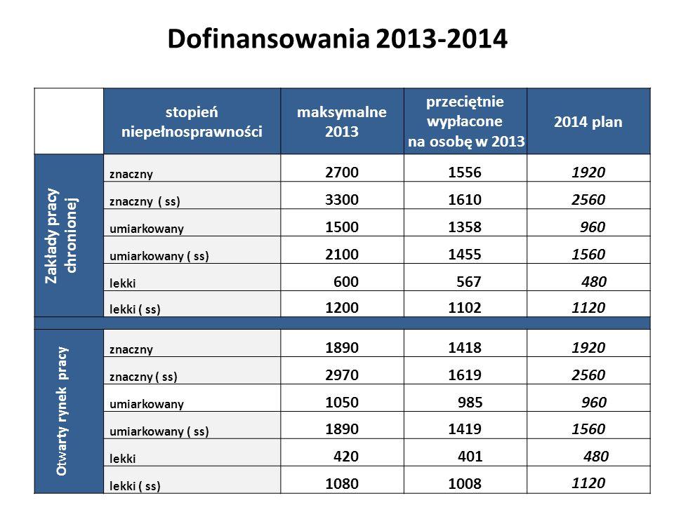 Dofinansowania 2013-2014 stopień niepełnosprawności maksymalne 2013 przeciętnie wypłacone na osobę w 2013 2014 plan Zakłady pracy chronionej znaczny 2