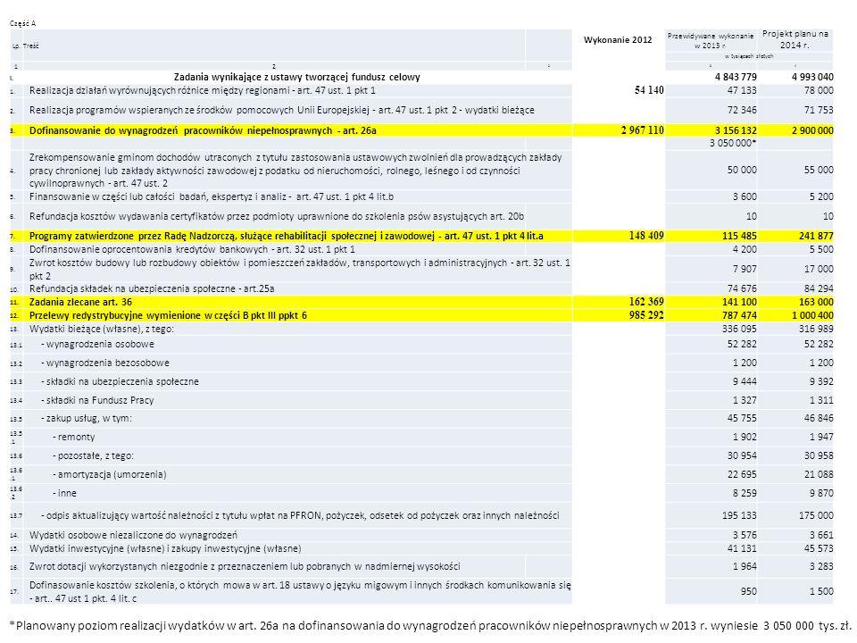 Część A Lp.Treść Wykonanie 2012 Przewidywane wykonanie w 2013 r. Projekt planu na 2014 r. w tysiącach złotych 12 234 I. Zadania wynikające z ustawy tw