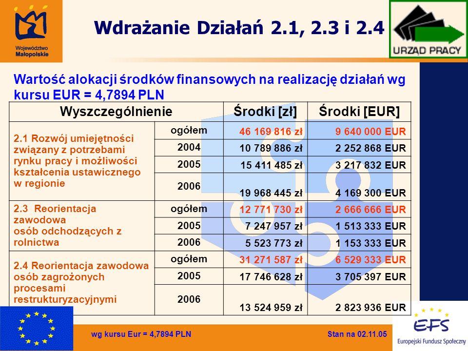WyszczególnienieŚrodki [zł]Środki [EUR] 2.1 Rozwój umiejętności związany z potrzebami rynku pracy i możliwości kształcenia ustawicznego w regionie ogó