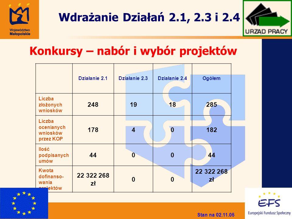 Działanie 2.1Działanie 2.3Działanie 2.4Ogółem Liczba złożonych wniosków 2481918285 Liczba ocenianych wniosków przez KOP 17840182 Ilość podpisanych umó