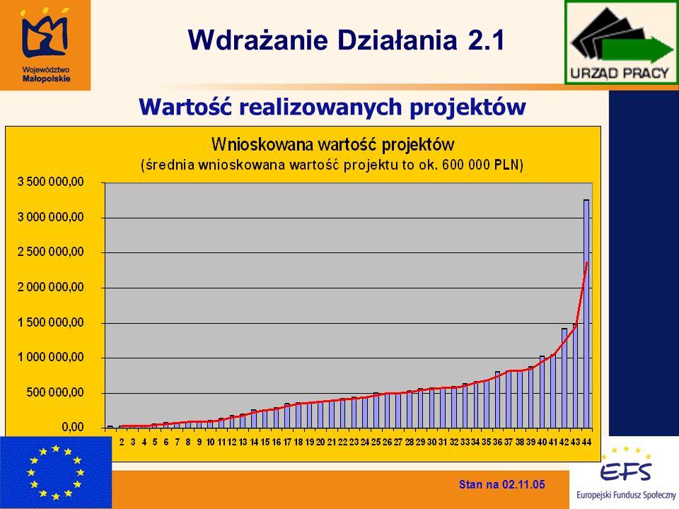 Wartość realizowanych projektów Stan na 02.11.05