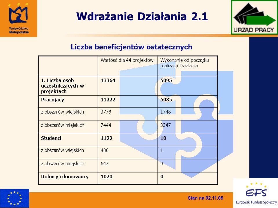 Liczba beneficjentów ostatecznych Wartość dla 44 projektówWykonanie od początku realizacji Działania 1. Liczba osób uczestniczących w projektach 13364