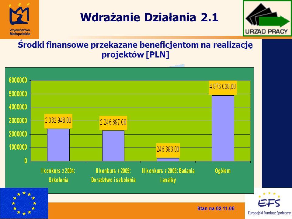 Środki finansowe przekazane beneficjentom na realizację projektów [PLN] Stan na 02.11.05 Wdrażanie Działania 2.1