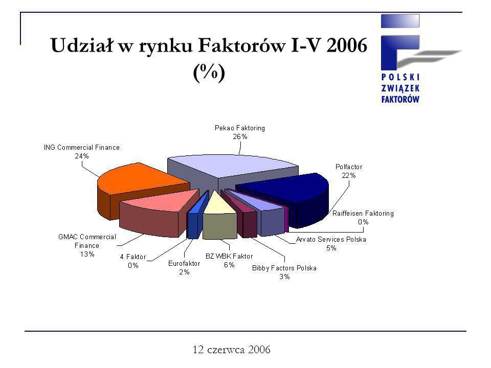 12 czerwca 2006 Udział w rynku Faktorów I-V 2006 (%)